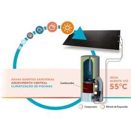 Energia Solar Termodinâmica